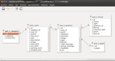 Figura 1. Relaciones entre las tablas de JQuiz Deluxe
